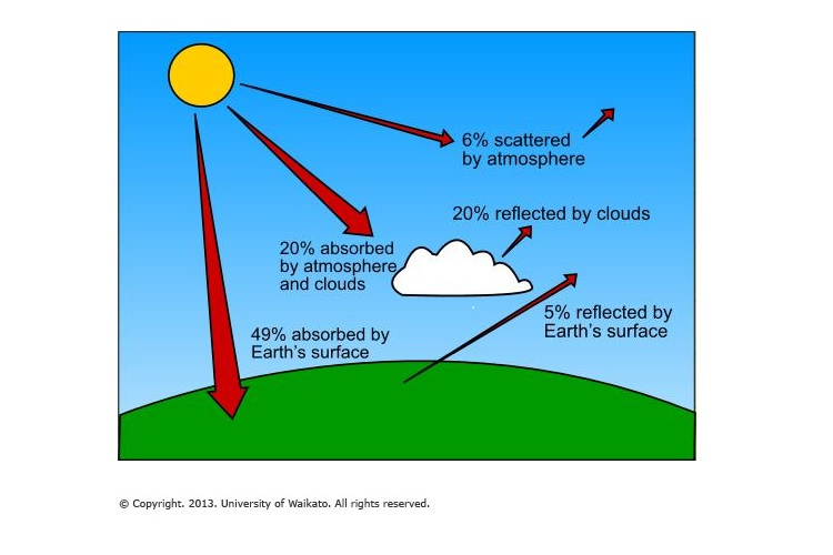 The greenhouse effect sciencelearn hub the greenhouse effectg ccuart Images