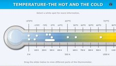 Temperature – the hot and the cold.