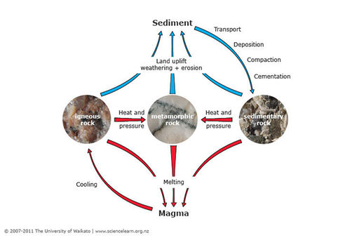 The rock cycle sciencelearn hub a diagram showing the main processes of the rock cycle ccuart Gallery