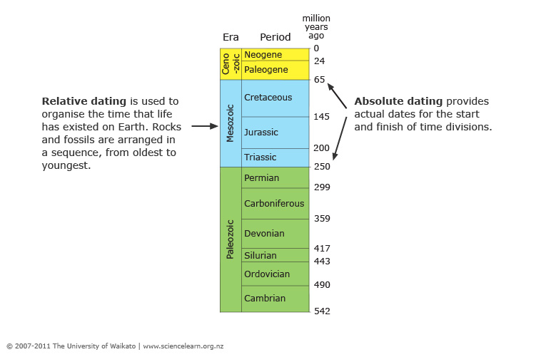 Relative and absolute dating in geology