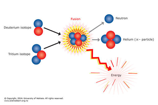 an analysis of the fusion reactions