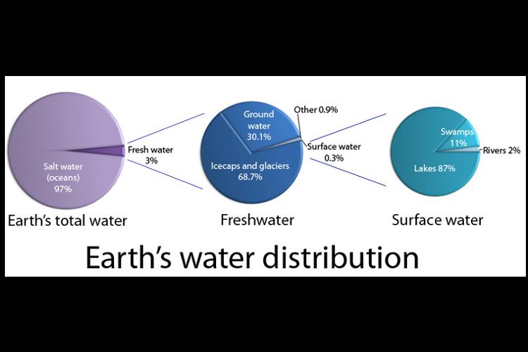 Earths water distribution sciencelearn hub diagram showing earths water distribution ccuart Choice Image