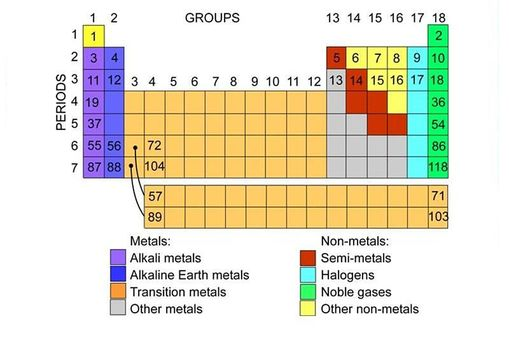 Periodic table of elements sciencelearn hub image periodic table element groups urtaz Choice Image