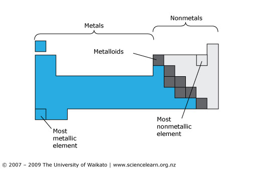 Development of the periodic table sciencelearn hub a simplified version of the periodic table most elements are metals urtaz Gallery