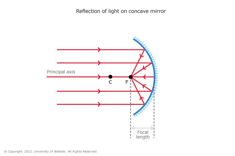 Concave mirror sciencelearn hub for Concave mirror