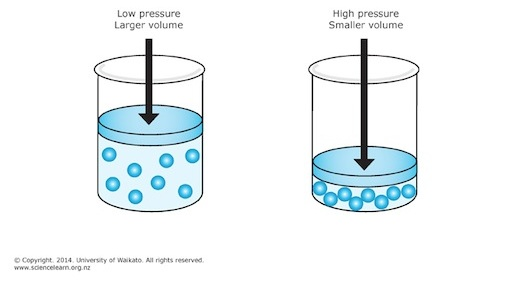 compressibility chemistry. unlike solids and liquids, gases are readily compressible. the average distance between molecules is about 10 times molecular diameter, so they can be compressibility chemistry