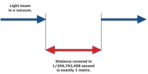 definition du metre