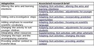 Adapting SLH materials: an overview - Education Research